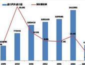 2015年上半年我国进口车市场走势预测分析