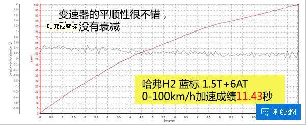 满足更高品质需求 测试哈弗H2蓝标1.5T